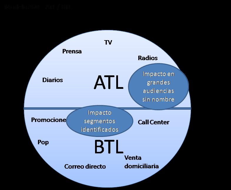 ATL BTL
