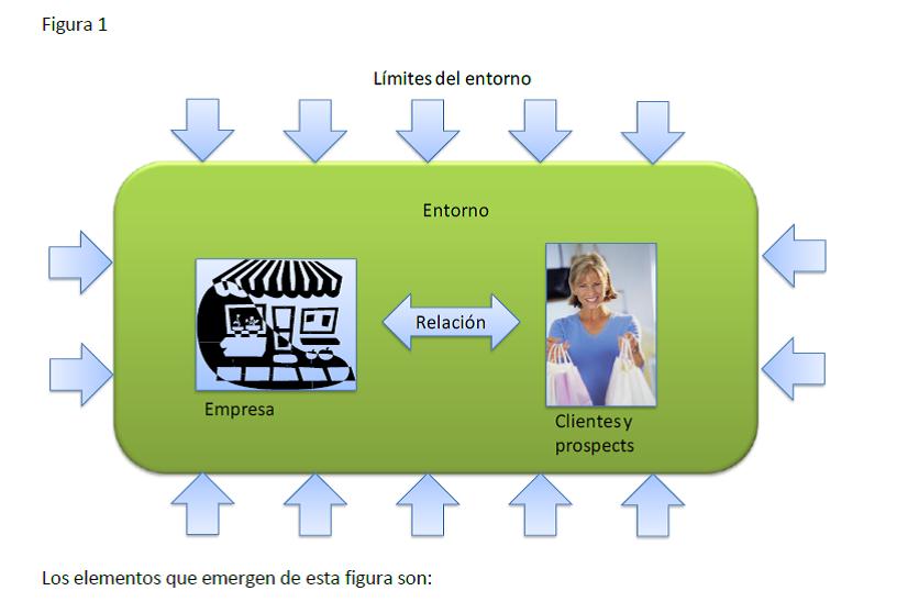 El entorno digital y sus implicancias