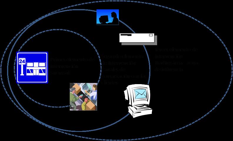 Planificación del sistema de relaciones con nuestros clientes 2